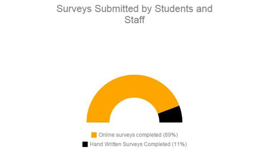 This is the percents of surveys submitted by Minneapolis students and staff.