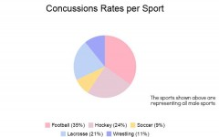 According to the Head Case Company, the numbers above represent the amount of sports related concussions that occur during 100,000 athletic exposures.