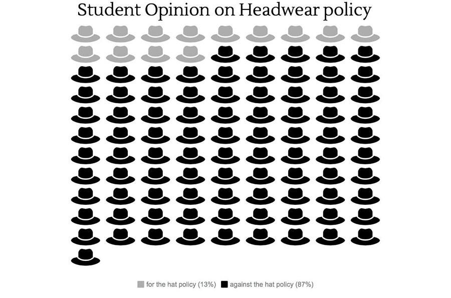 In a survey done by the Southerner, 96 out of 110 students agreed that there shouldn't be a headwear policy at South.