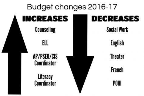 """South's annual budget is approximately 16 million dollars, with a $117,000 decrease compared to last year. Some staff members expressed concern over their lack of input in the budget change process. Principal Ray Aponte said that he thinks he can do a better job of formal input next cycle, but ultimately, his decisions are mostly controlled by the District and are """"child-centered."""" Graphic: Addie Welch"""