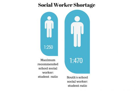 South's student to social worker ratio is nearly double the mxiumum reccommended according to the School Social Worker Association of America. Graphic: Anna Kleven