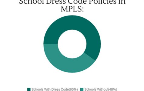 Dress code affects students unevenly