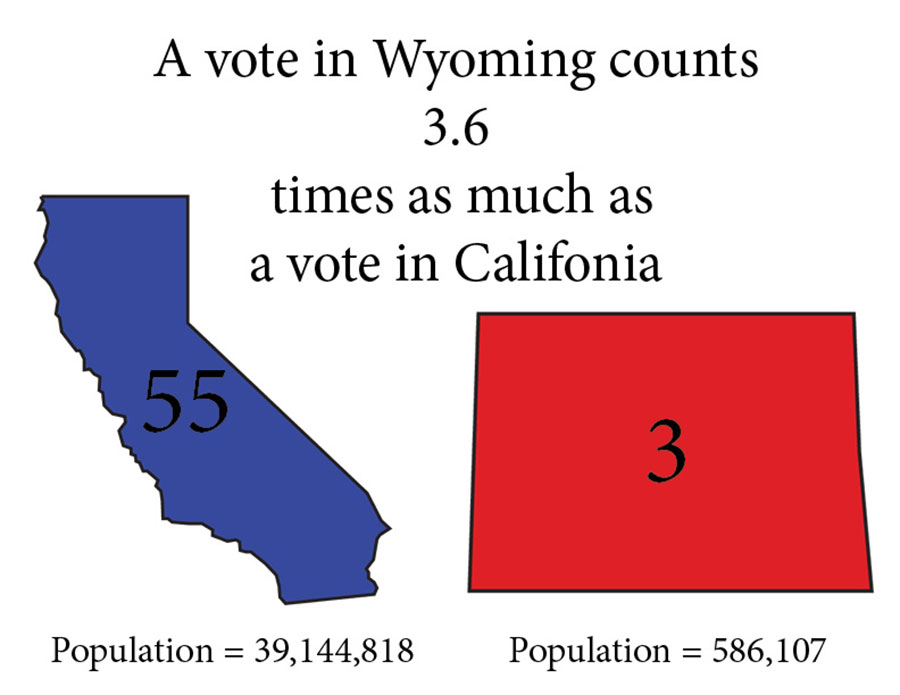The Electoral College is the system through which we elect our president in the United States. Many people have issues with our current system, including many students at South. Critics of the Electoral College point out that the vote of a person in Wyoming counts nearly three times as much as the vote of a person in California based off the ratio of population to electoral votes. Graphic: Eli Shimanski