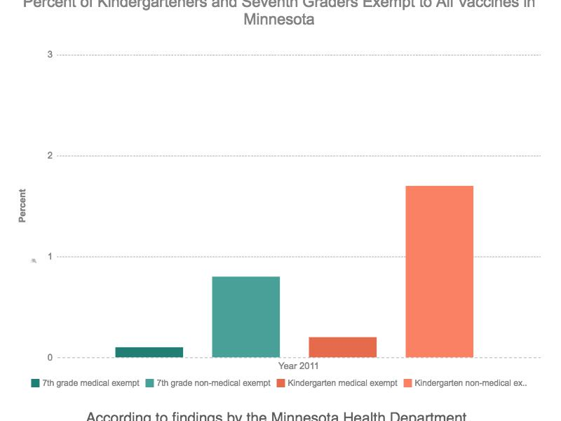 These are the current statistics of kindergarteners and seventh graders who have not been vaccinated. The percentages are never above 3% which shows that many parents in Minnesota are vaccinating there children at these landmark ages.