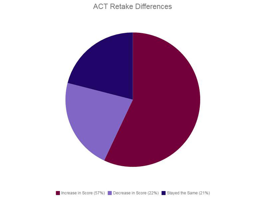 The ACT website has reported that 57% of students of retake the ACT improve their composite score. Students applying to selective colleges should consider taking the ACT a second time to help achieve the best possible score.  To achieve your highest score, make sure to make use of prep classes and practice tests available.