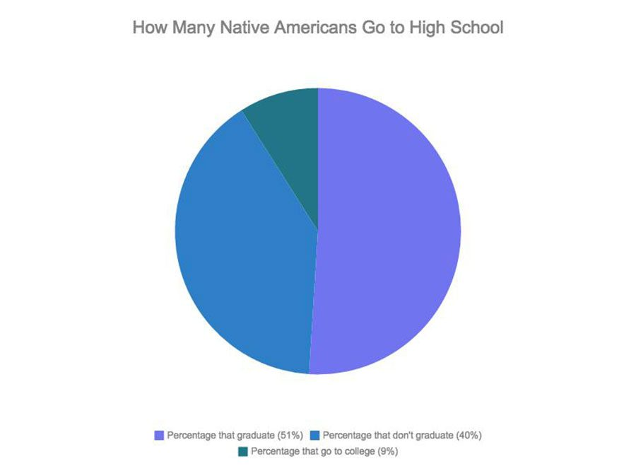 2010 Data from US News about Native American high school graduation rate. University of Minnesota Morris offers tuition-free education to Native American students.