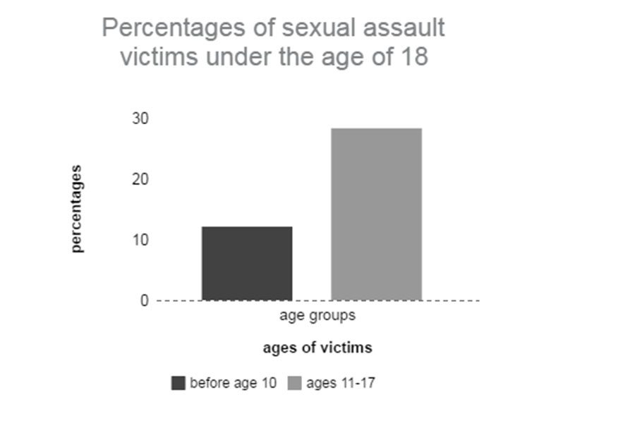It doesn't matter if someone is a month away from being 18 (the age of a legal adult in most states) or if someone just turned twelve cases of sexual assault need to be taken seriously and assaulters must be held accountable. Other wise we are teaching the newer generations that sexual assault it acceptable. Statistics from Center for Disease Control and National Intimate  Partner and Sexual Violence Survey, 2010.