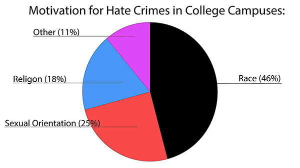 46% of hate crimes committed on college campuses according to an 2009-2012 study done by the National Center for Education Statistics. Graphic: Eli Shimanski