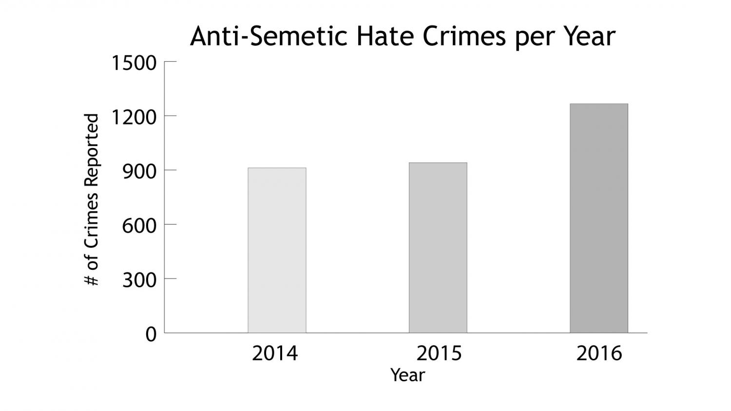 There is a very small difference between 2014 and 2015, however once 2016 hit the hate-crimes soared. More than 200 of the crimes happened after Donald Trump's election, and most of those were done in his name. Trump has said 'Sometimes it's the reverse, to make people — or to make others — look bad,' in response to the rise in Anti-Semitism. He thinks that the bomb threats were made by Jewish people, or those who support them, to make him and his supporters look bad.