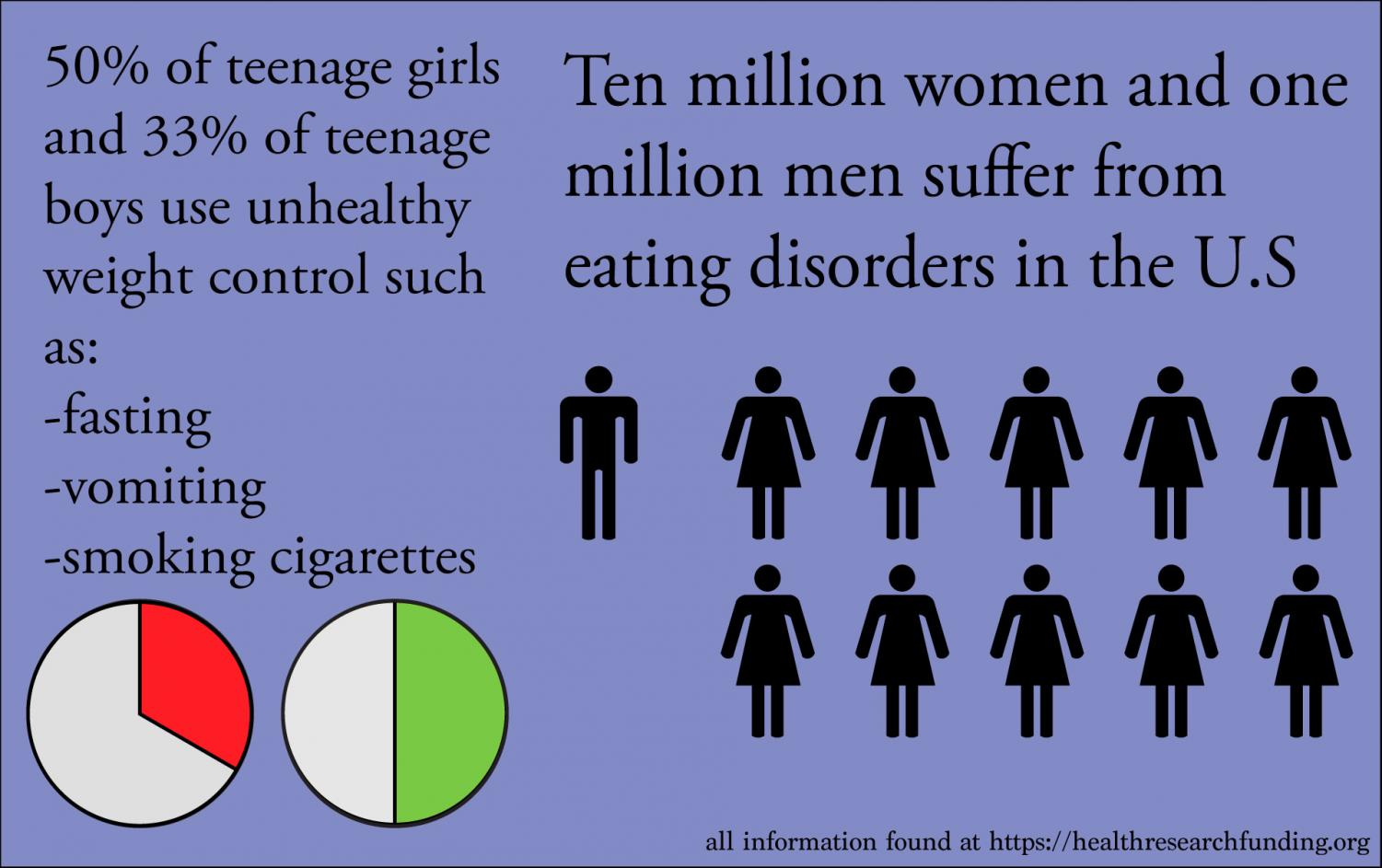 "This infographic with information from Health Research Funding organization shows statistics of eating disorders in teens.  ""They [athletes] don't mean for [eating disorders] to be, that's not their goal but they just happen to come across it because they're thinking, 'I'm trying to make weight...' and then all of a sudden they develop this pattern of eating, or not eating, or dysmorphic eating where they actually may have an eating disorder,"" said Jennifer Lucke."