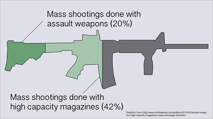 +Assault+weapons+make+up+20+percent+of+all+mass+shootings%2C+while+42+percent+of+all+mass+shootings+are+done+with+high+capacity+magazines.+The+harm+that+assault+rifles+can+cause+is+extreme+and+needs+to+be+stopped%2C+and+there+is+no+other+reason+that+assault+rifles+are+necessary.+