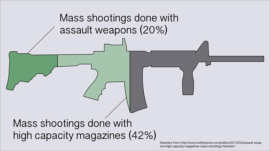 Assault weapons make up 20 percent of all mass shootings, while 42 percent of all mass shootings are done with high capacity magazines. The harm that assault rifles can cause is extreme and needs to be stopped, and there is no other reason that assault rifles are necessary.