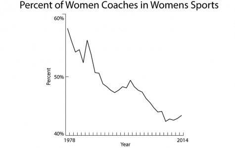 The above graph with data from a study by Brooklyn College called Women in Intercollegiate Sport A Longitudinal, National Study Thirty-Seven Year Update shows the percentage of female coaches coaching female sports since 1978. Shortly after the passing of Title IX, the percentage of coaches has been steadily falling.