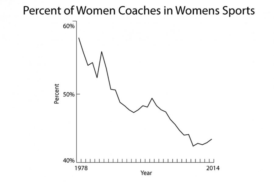 The+above+graph+with+data+from+a+study+by+Brooklyn+College+called+Women+in+Intercollegiate+Sport+A+Longitudinal%2C+National+Study+Thirty-Seven+Year+Update+shows+the+percentage+of+female+coaches+coaching+female+sports+since+1978.+Shortly+after+the+passing+of+Title+IX%2C+the+percentage+of+coaches+has+been+steadily+falling.