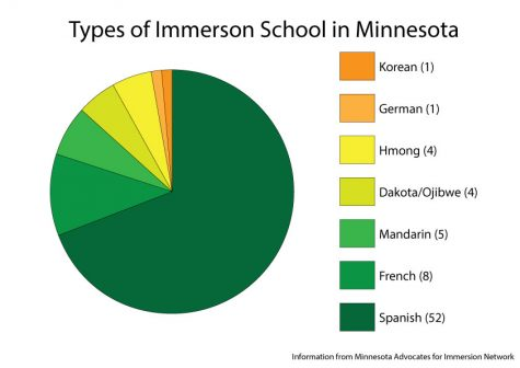 "Immersion schools give students ""a step up"""