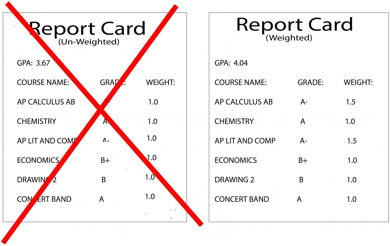 "When comparing the grades received in the same courses under both a weighted grading system and an unweighted grading system, the positive effect on one's GPA using the weighted system is extremely obvious. ""I believe that weighted grading more accurately represents a student's performance because it takes into account the difficulty of classes,"" said senior Miguel Brandao."