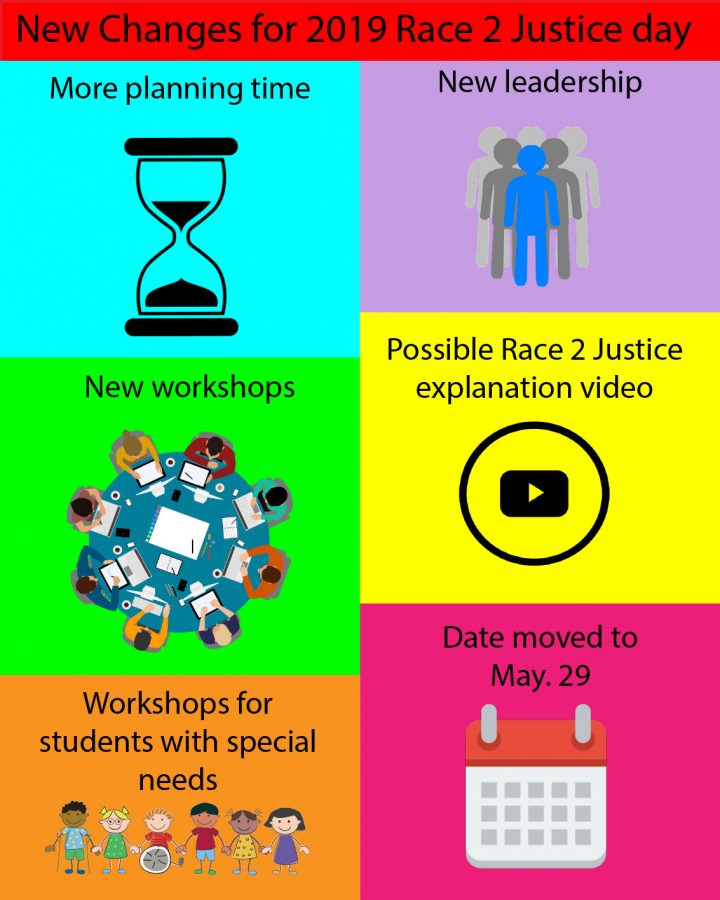 "There will be several new changes to this year's Race 2 Justice day. Above are just some of the new additions that will be made.  Race 2 Justice's day tentative date is May 29th. ""We want it to surround your identity, who you are as a person, your race, your culture, class, your preferences,"" said South staff Alex Endeshaw on what Race 2 Justice day is striving for this year."