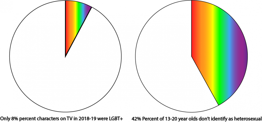 GLAAD%E2%80%99s+Where+Are+We+On+TV+Report+found+an+alarmingly+low+percent+of+LGBT%2B+characters+expected+to+appear+in+broadcast+scripted+primetime+programming+in+the+2018-19+season.+This+is+extremely+disproportionate+to+the+42%25+of+13-20+year-old+Americans+who+identify+as+not+heterosexual%2C+found+in+a+J.+Walter+Thompson+Innovation+Group+study.