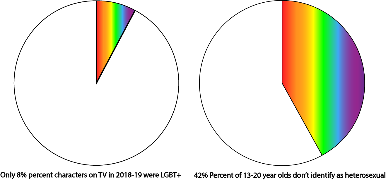 GLAAD's Where Are We On TV Report found an alarmingly low percent of LGBT+ characters expected to appear in broadcast scripted primetime programming in the 2018-19 season. This is extremely disproportionate to the 42% of 13-20 year-old Americans who identify as not heterosexual, found in a J. Walter Thompson Innovation Group study.