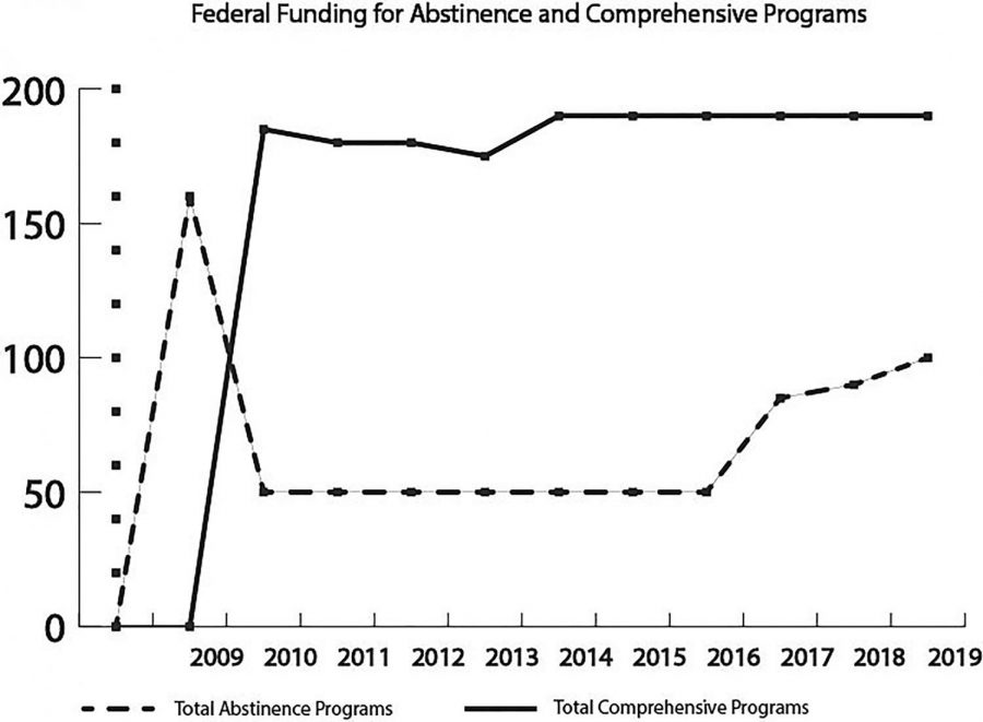 During the Trump administration the funding for abstinence only programs has gradually increased, going from $50 million when Trump was elected to $100 million in 2019, even though there has been countless amounts of research that proves that a more comprehensive sex education is more effective than an abstinence only program.