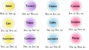 """There are 12 Zodiac signs and each sign has specific traits to them. By looking at your birth month and date, you are able to figure out what your sign is and furthermore explore what things your sign says about you. """"Since the Earth has wobbled and changed in the last 2,000 years, whatever your sign is isn't your sign today,"""" said astronomy teacher Kate Rosok."""