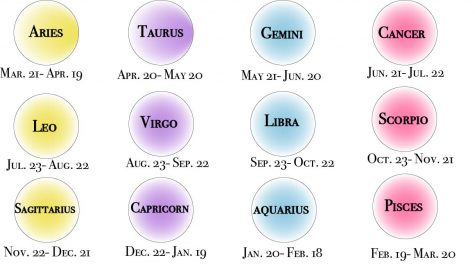 "There are 12 Zodiac signs and each sign has specific traits to them. By looking at your birth month and date, you are able to figure out what your sign is and furthermore explore what things your sign says about you. ""Since the Earth has wobbled and changed in the last 2,000 years, whatever your sign is isn"