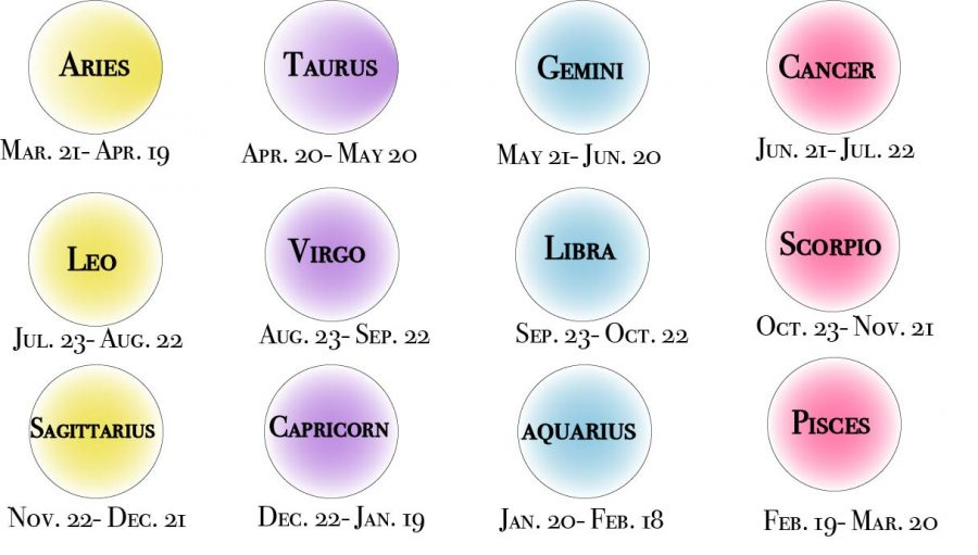While it may not be scientific, astrology still helps students navigate life