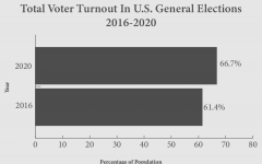 2020 has seen a significant rise in voter turnout among the population compared to the 2016 election vote totals. With 66.7% of the eligible voting population participating in 2020, it increased 5.3% compared to 2016. There was also an increase from 140 million votes in 2016 to a whopping 160 million votes in 2020.