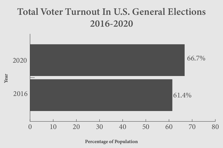 2020+has+seen+a+significant+rise+in+voter+turnout+among+the+population+compared+to+the+2016+election+vote+totals.+With+66.7%25+of+the+eligible+voting+population+participating+in+2020%2C+it+increased+5.3%25+compared+to+2016.+There+was+also+an+increase+from+140+million+votes+in+2016+to+a+whopping+160+million+votes+in+2020.+