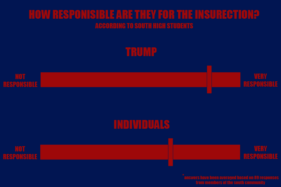 "Members of the South community were polled on how much they believe in the responsibility of Trump versus individuals for the insurrection. The 89 individuals polled averaged a higher belief in Trump's responsibility than individual action. However, Trump faces no consequences for his incitement of violence at the capitol. ""I don't think it should be pardoned. I do think it was treason. I think it was hateful and disgusting, and disheartening,"" said sophomore English teacher Ms. Hodge."